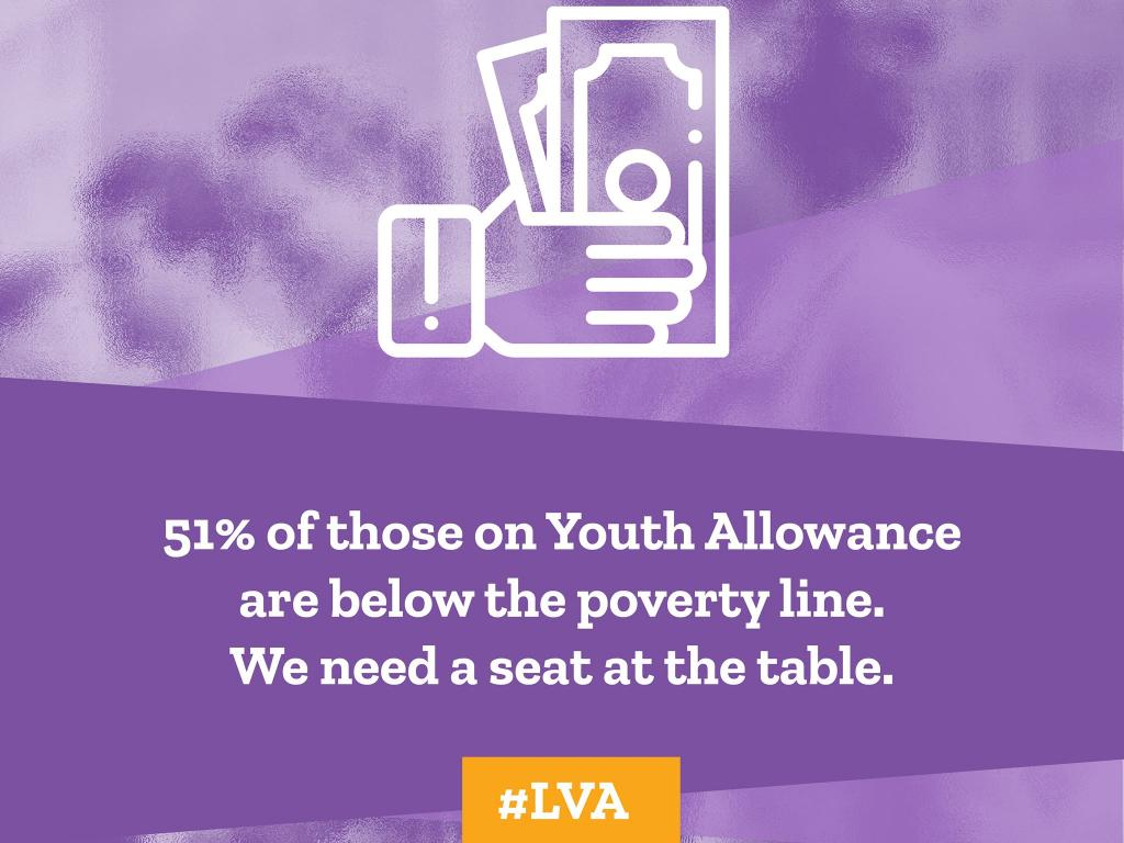 51% of those on Youth Allowance are living below the poverty line.